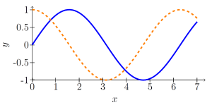 sin(x) -- blue, cos(x) -- orange, dashed